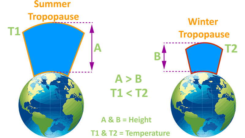 Summer and Winter Tropopause