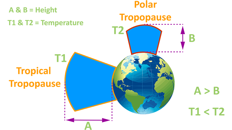 Tropical and Polar Tropopause