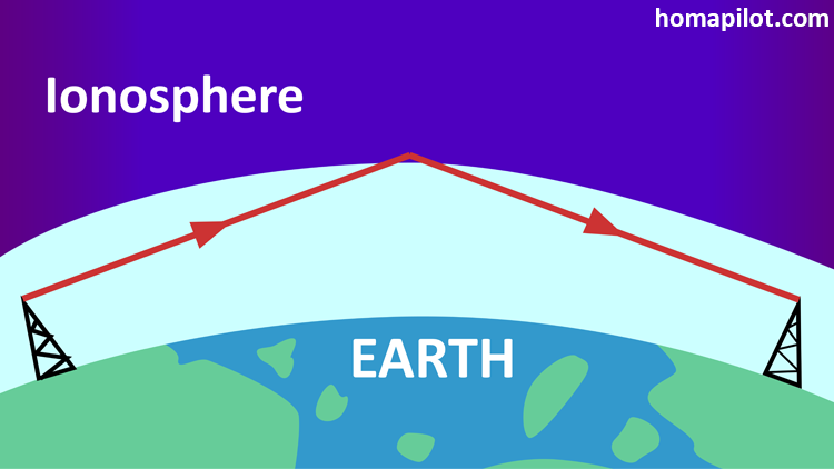 Why does the ionosphere reflect radio waves