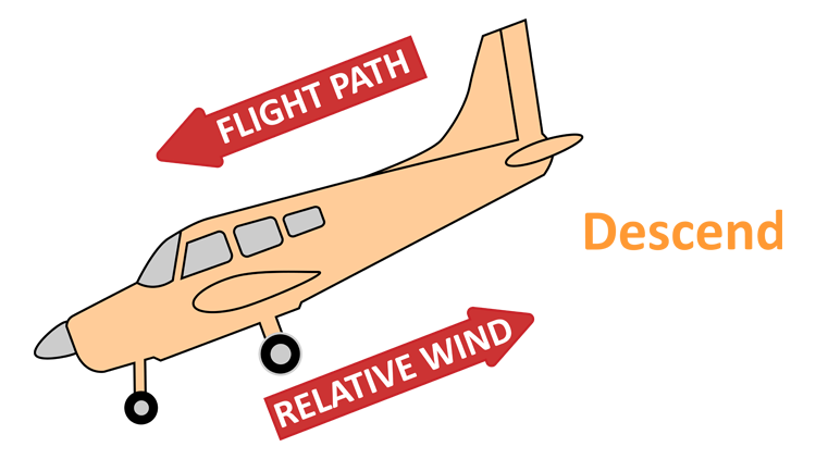 Relative wind and flight path