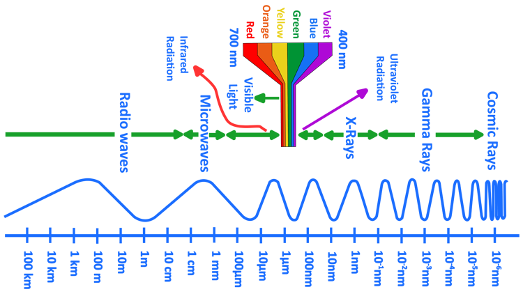 Wavelengths of visible and non-visible light