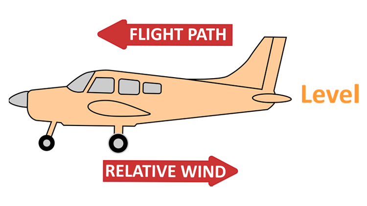 What is relative wind